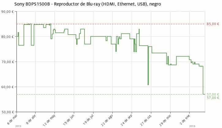 Estadística del precio Reproductor de Blu-ray Sony BDPS1500B