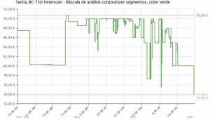 Estadística del precio Báscula Tanita BC-730 Innerscan