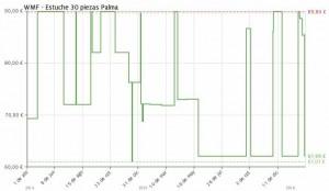 Estadística del precio Cubertería WMF Palma de 30 piezas