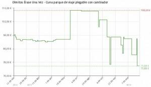 Estadística del precio Cuna-parque de viaje plegable con cambiador Olmitos