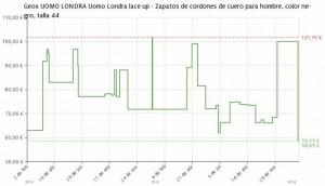 Estadística del precio Geox UOMO LONDRA