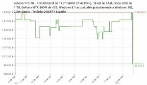 Estadística del precio  Portátil Lenovo Y70-70