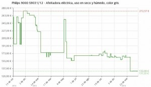 Estadística del precio Afeitadora  Philips 9000 S9031/12