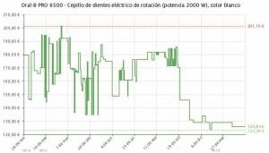 Estadística del precio Set 2 cepillos Oral-B PRO 6500