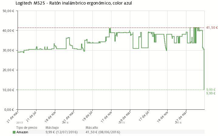 Estadística del precio ratón Logitech M525