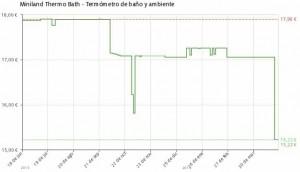 Estadística del precio Termómetro Miniland Thermo Bath