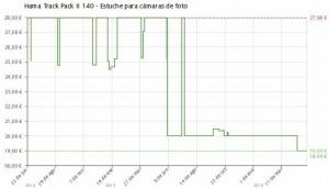 Estadística del precio Hama Track Pack II 140