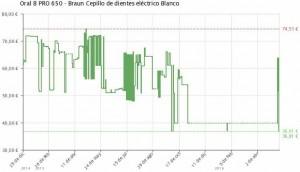 Estadística del precio Pack cepillo de dientes Oral-B PRO 650