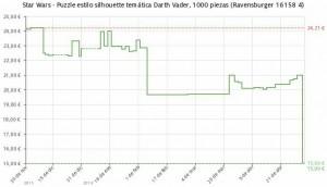 Estadística del precio Puzzle silueta Darth Vader