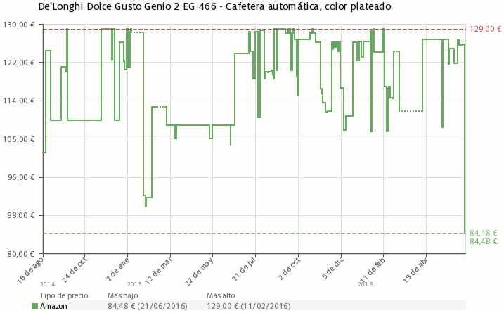 Estadística del precio DeLonghi Dolce Gusto Genio 2 EG 466