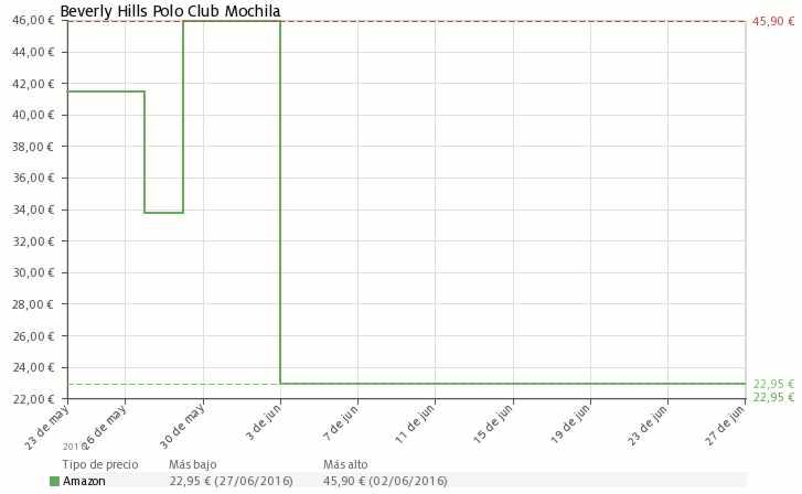 Estadística del precio Mochila Beverly Hills Polo Club