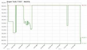 Estadística del precio Mochila de picnic Draper Tools