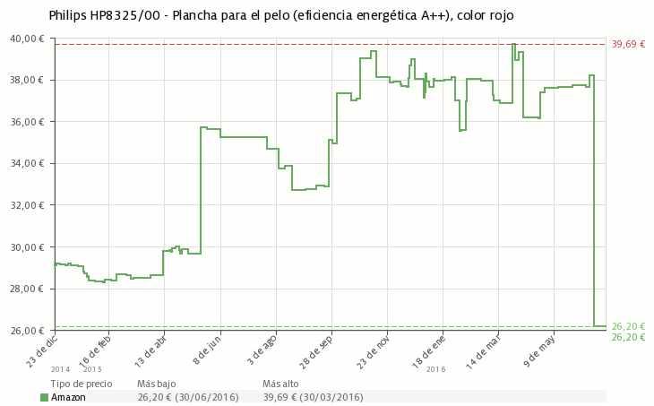 Estadística del precio Plancha de pelo Philips HP8325