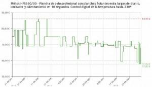 Estadística del precio Plancha de pelo Philips HPS930