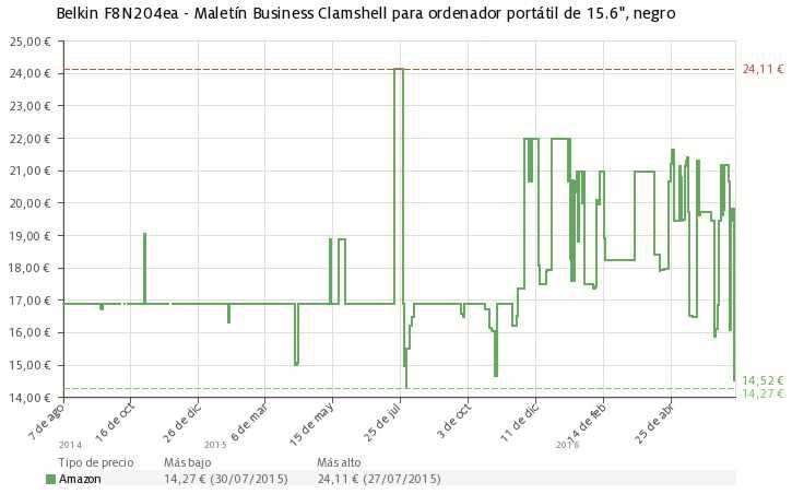 Estadística del precio maletín Belkin F8N204ea