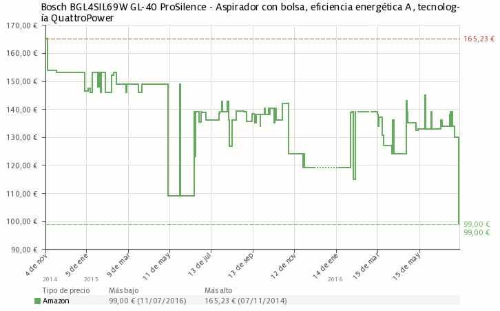 Estadística del precio Bosch BGL4SIL69W GL-40 ProSilence