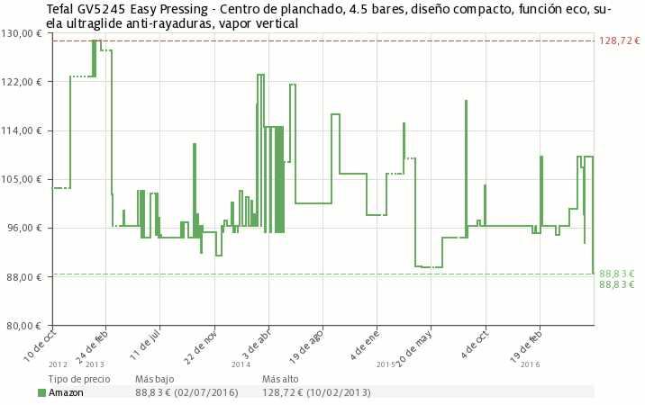 Estadística del precio Centro de planchado Tefal GV5245 Easy Pressing