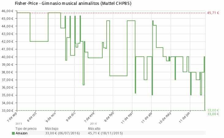 Estadística del precio Gimnasio musical animalitos de la selva Fisher-Price CHP85