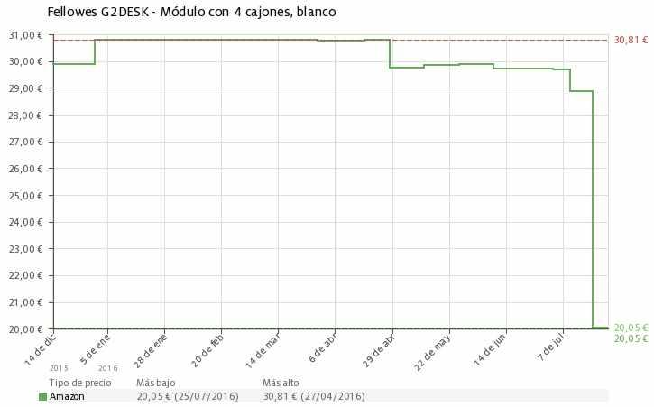 Estadística del precio Módulo con 4 cajones Fellowes G2DESK