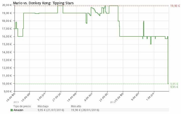 Estadística del precio Mario vs Donkey Kong Tipping Stars