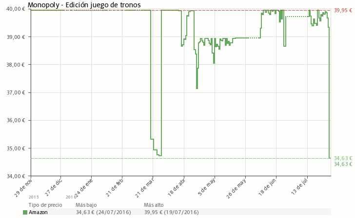 Estadística del precio Monopoly edición coleccionista Juego de Tronos