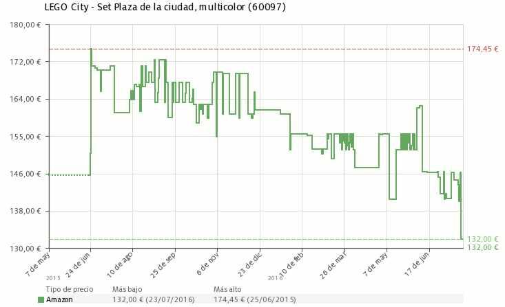 Estadística del precio Plaza de la ciudad Lego City 60097