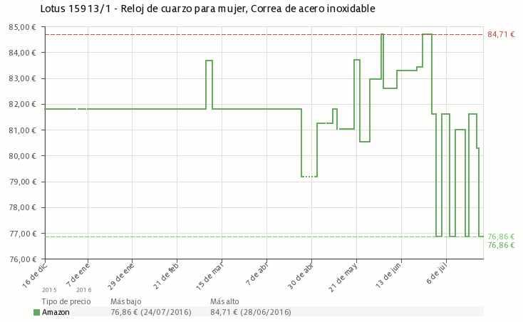 Estadística del precio Reloj Lotus 15913/1