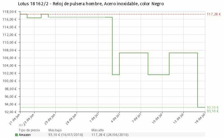 Estadística del precio Reloj de pulsera Lotus 18162/2