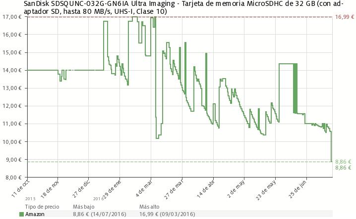 Estadística del precio Tarjeta de memoria MicroSDHC de 32GB SanDisk Ultra