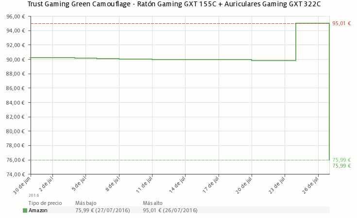 Estadística del precio pack Trust Gaming verde camuflaje