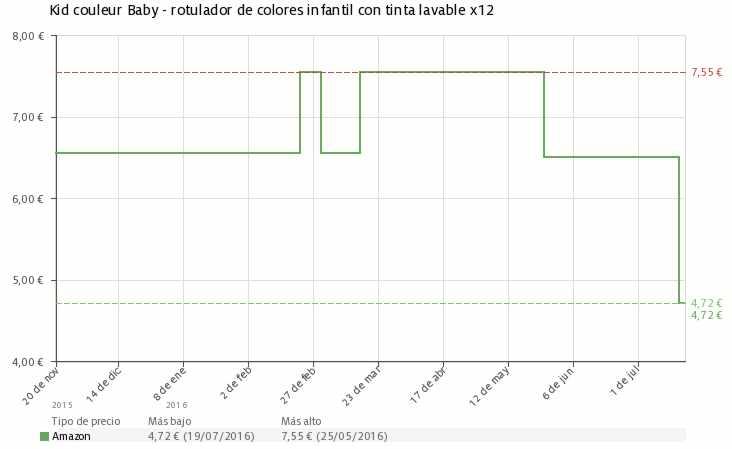 Estadística del precio rotuladores Kid couleur Baby de Bic