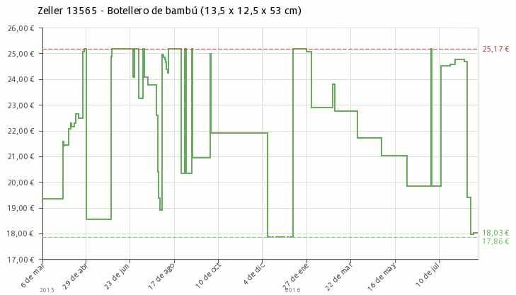 Estadística del precio Botellero de bambú Zeller 13565