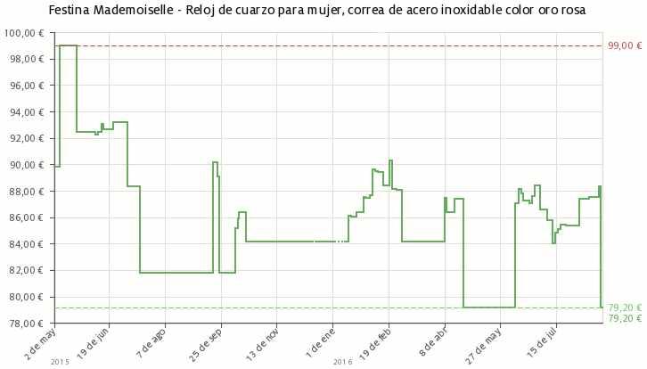 Estadística del precio Festina Mademoiselle F16714/ 2