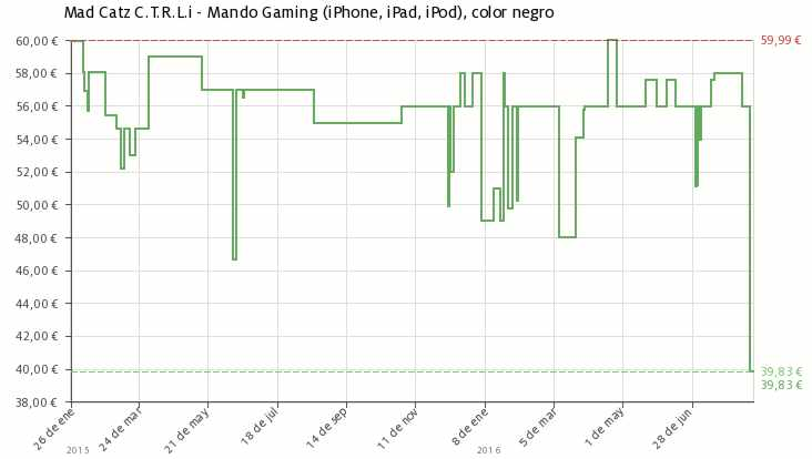 Estadística del precio Gamepad Mobile C.T.R.L.i Mad Catz (iPhone, iPad, iPod)
