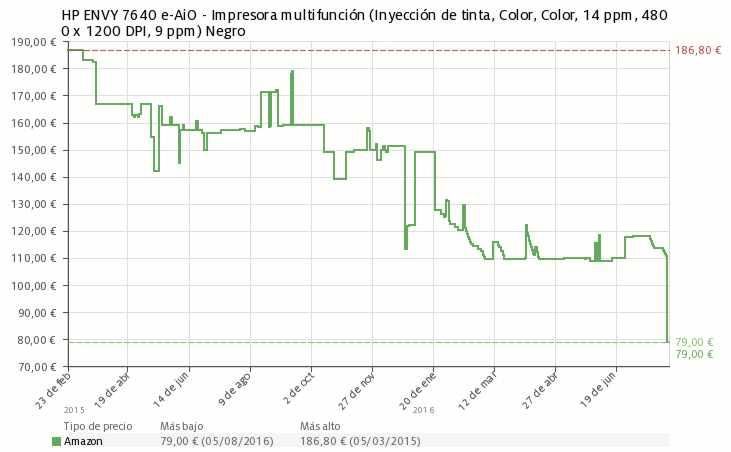 Estadística del precio Impresora multifunción HP ENVY 7640 e-AiO