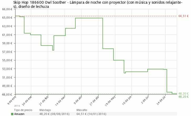 Estadística del precio Lámpara de noche con proyector y sonido Skip Hop