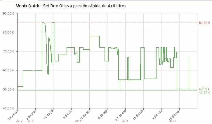 Estadística del precio Set de dos ollas a presión Monix Quick