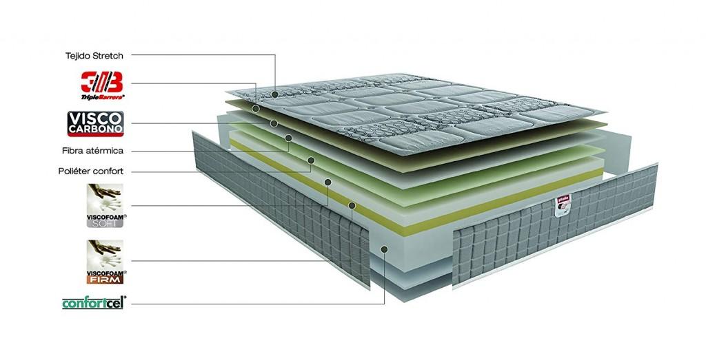 Colchón Pikoin modelo Troya capas