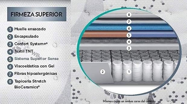 Colchón WBx 500 Bioceramics Flex detalles
